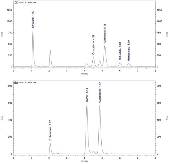 Journal-Chromatography-Separation-Techniques-Chromatographic