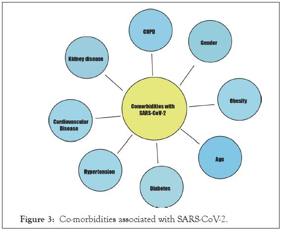 antivirals-antiretrovirals-associated