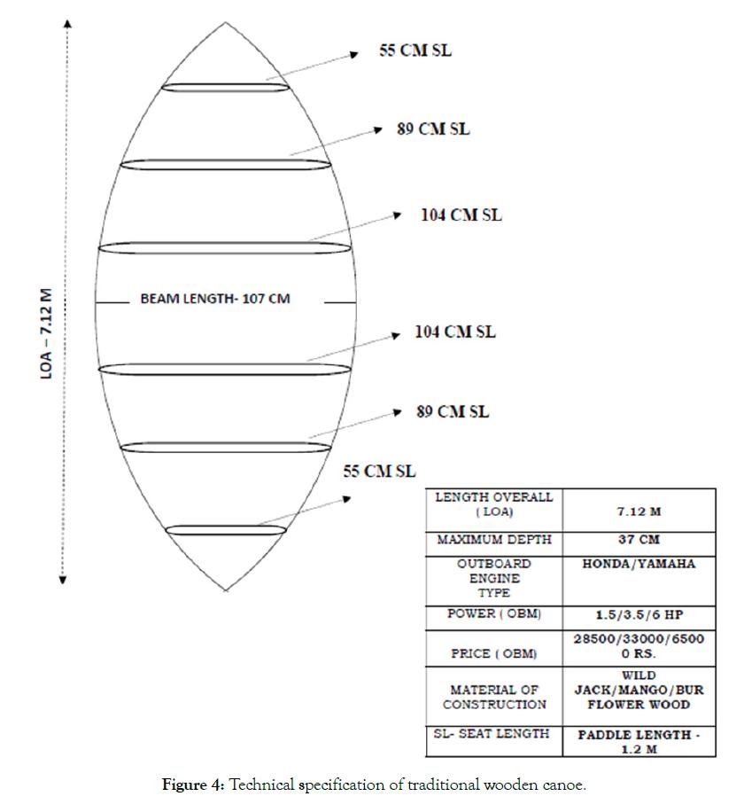 aquaculture-research-development-wooden-canoe