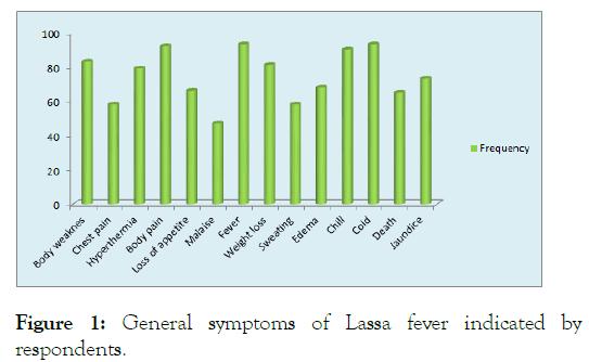 bacteriology-parasitology-lassa