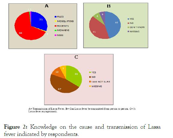 bacteriology-parasitology-transmission