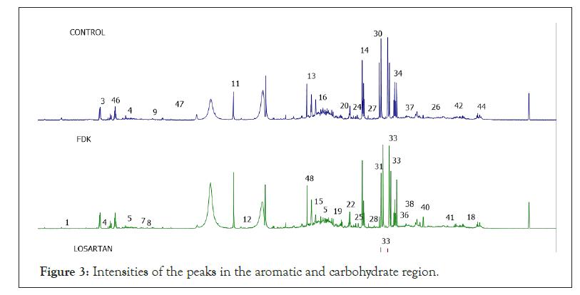 biochemistry-physiology-aromatic