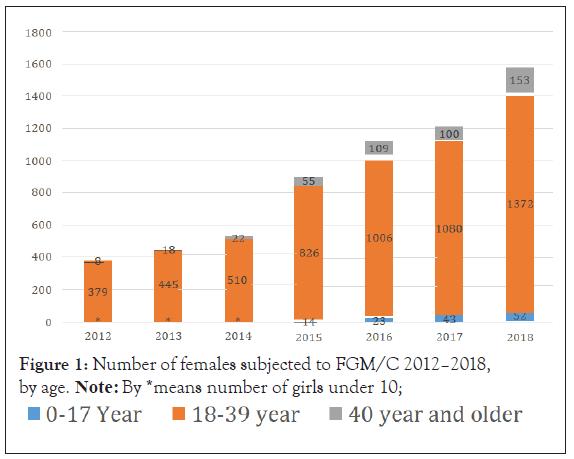 clinical-trials-FGM