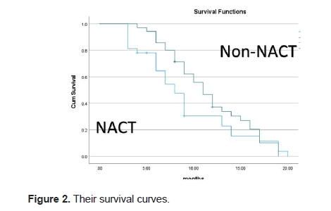 european-clinical-survival