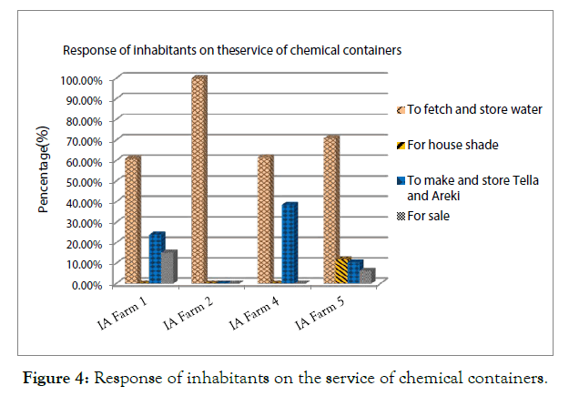 global-journal-biology-agriculture-health-sciences-inhabitants