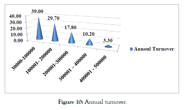 international-journal-accounting-research-turnover