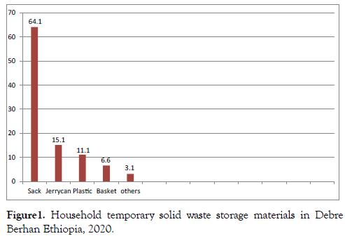international-journal-waste-resources-household