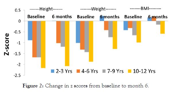 maternal-pediatric-nutrition-baseline