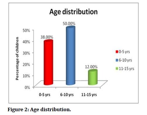 medical-dental-science-Age-distribution