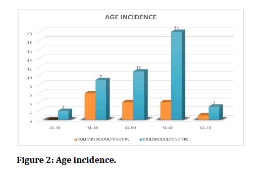 medical-dental-science-Age-incidence