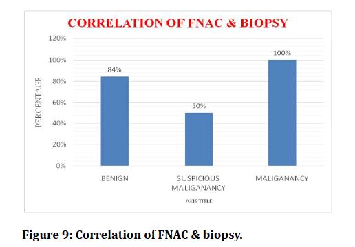 medical-dental-science-Correlation-FNAC