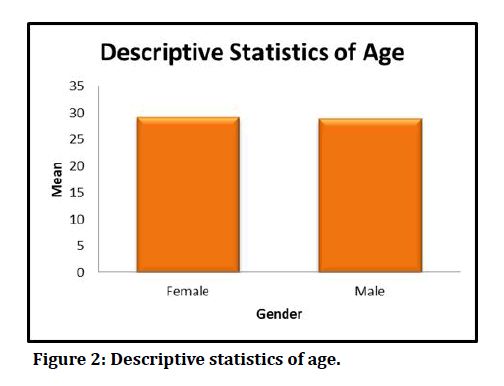 medical-dental-science-Descriptive-statistics