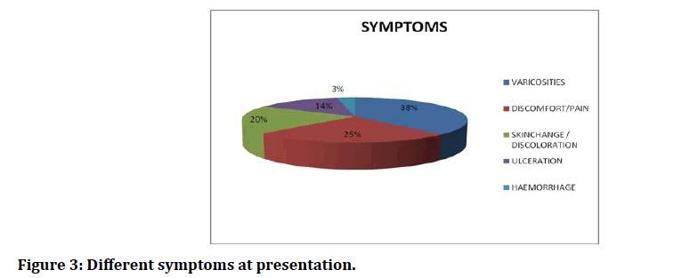 medical-dental-science-Different-symptoms