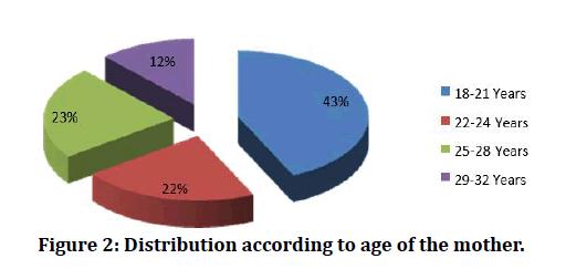 medical-dental-science-Distribution-according