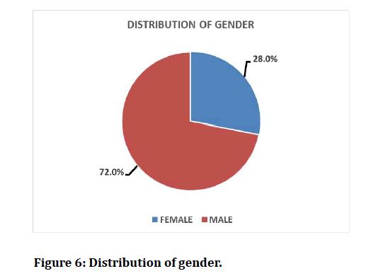 medical-dental-science-Distribution-gender