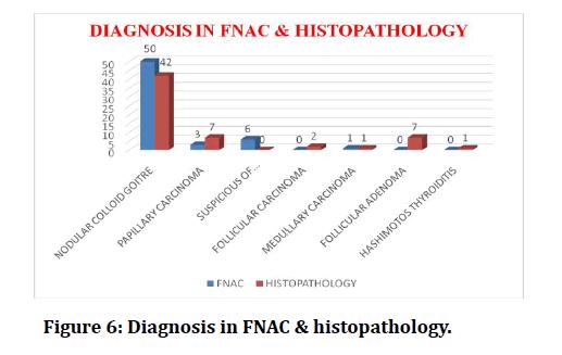 medical-dental-science-FNAC-histopathology