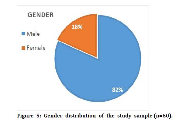 medical-dental-science-Gender-distribution