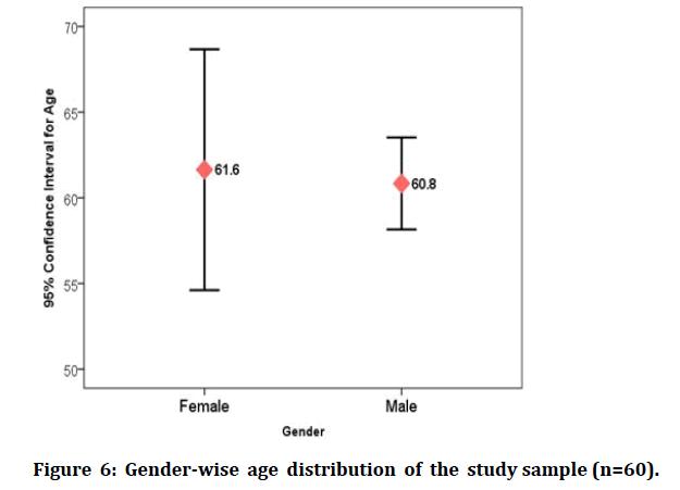medical-dental-science-Gender-wise