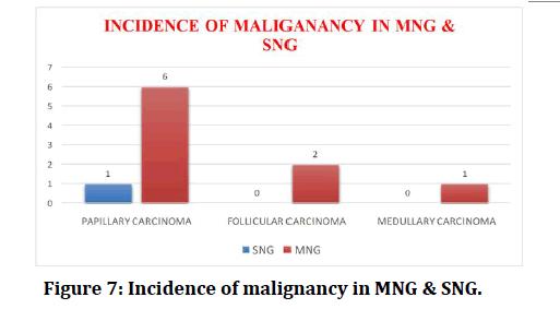 medical-dental-science-Incidence-malignancy