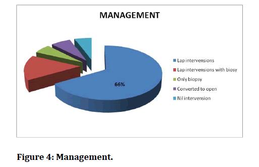 medical-dental-science-Management