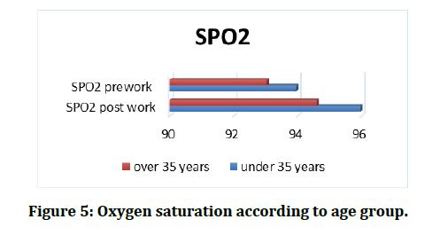 medical-dental-science-Oxygen-saturation