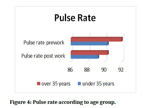 medical-dental-science-Pulse-rate