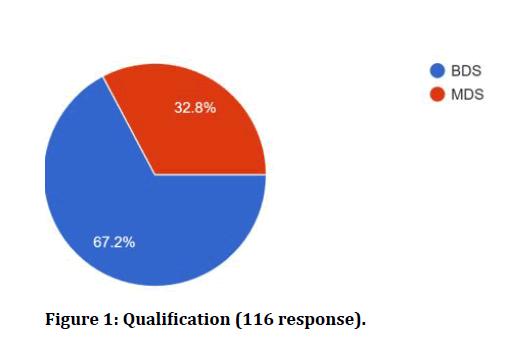 medical-dental-science-Qualification