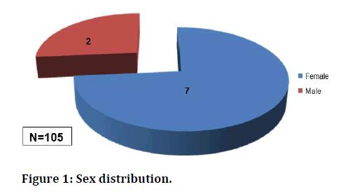 medical-dental-science-Sex-distribution
