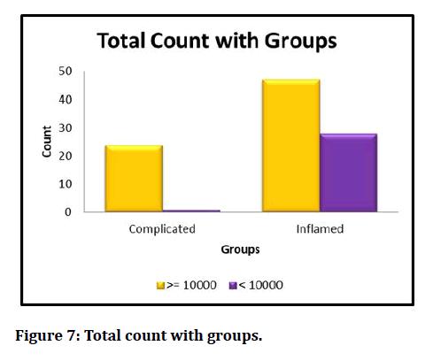 medical-dental-science-Total-count