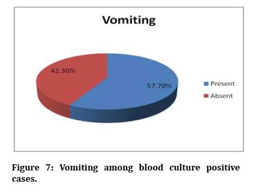 medical-dental-science-Vomiting-among