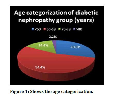 medical-dental-science-age-categorization