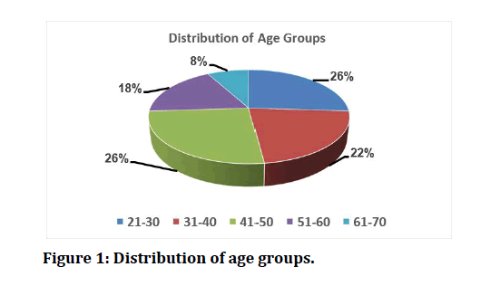 medical-dental-science-age-groups