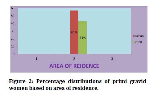 medical-dental-science-area-residence
