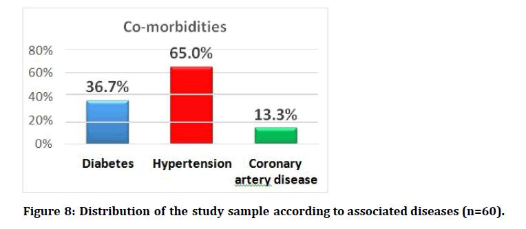 medical-dental-science-associated-diseases