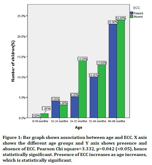 medical-dental-science-bar-graph