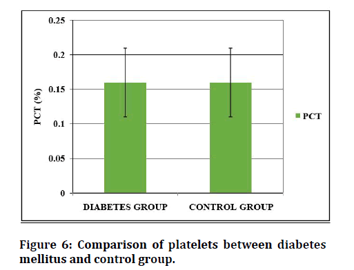 medical-dental-science-between-diabetes