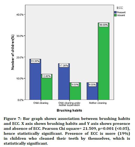 medical-dental-science-brushing-habits