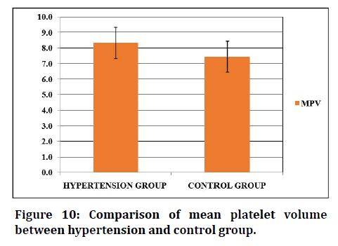 medical-dental-science-control-group