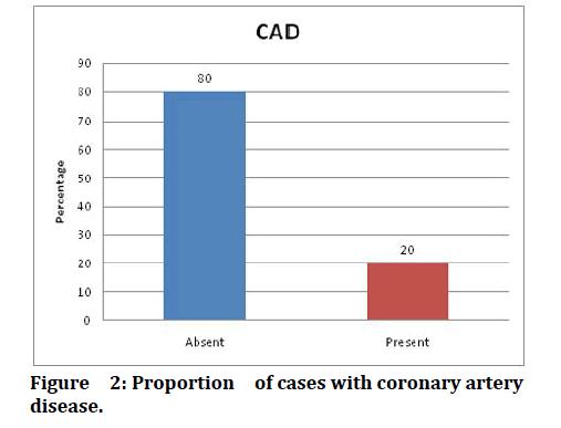 medical-dental-science-coronary-artery