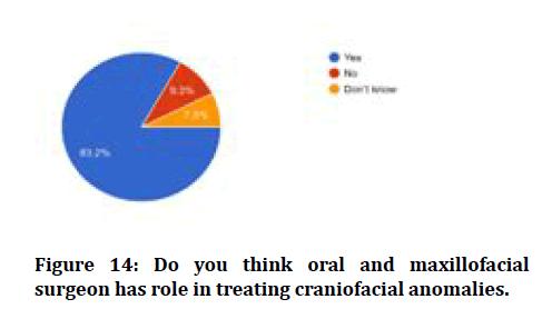 medical-dental-science-craniofacial-anomalies