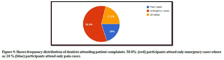 medical-dental-science-dentists-patient-complaints