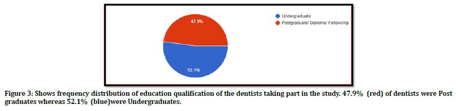 medical-dental-science-dentists-post-graduates