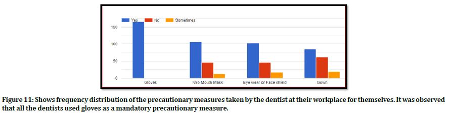 medical-dental-science-dentists-precautionary-measure