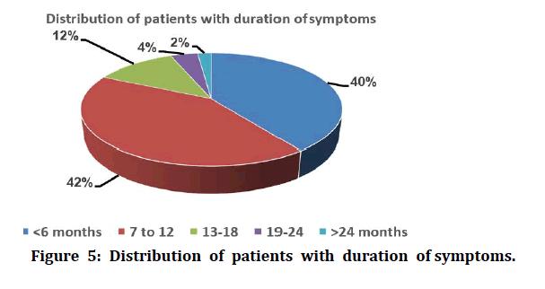 medical-dental-science-duration-symptoms