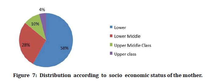 medical-dental-science-economic-status