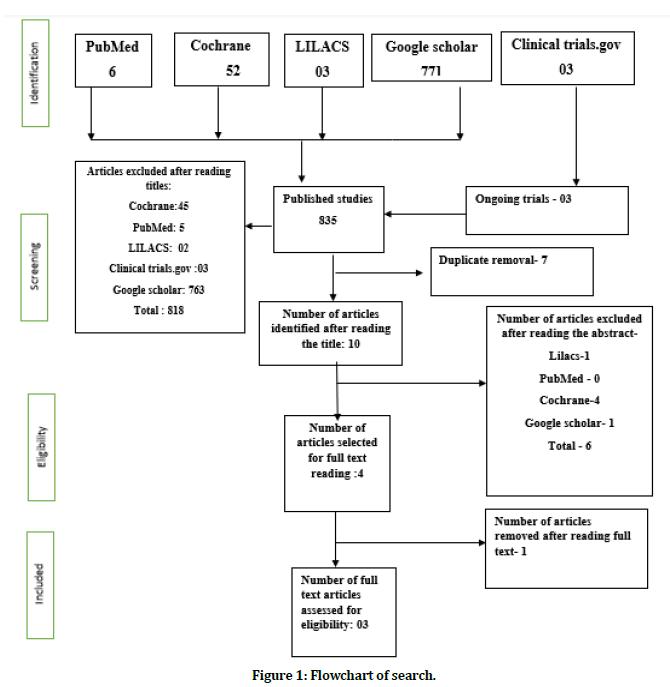 medical-dental-science-flowchart