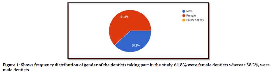 medical-dental-science-frequency-distribution