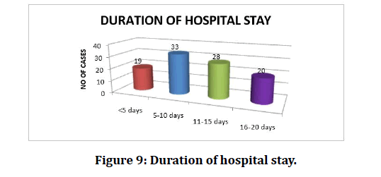 medical-dental-science-hospital-stay