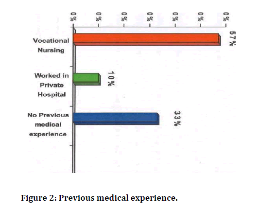 medical-dental-science-medical-experience