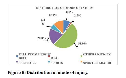 medical-dental-science-mode-injury